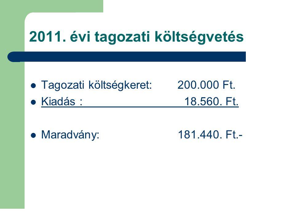 2011. évi tagozati költségvetés Tagozati költségkeret: 200.000 Ft. Kiadás : 18.560. Ft. Maradvány: 181.440. Ft.-