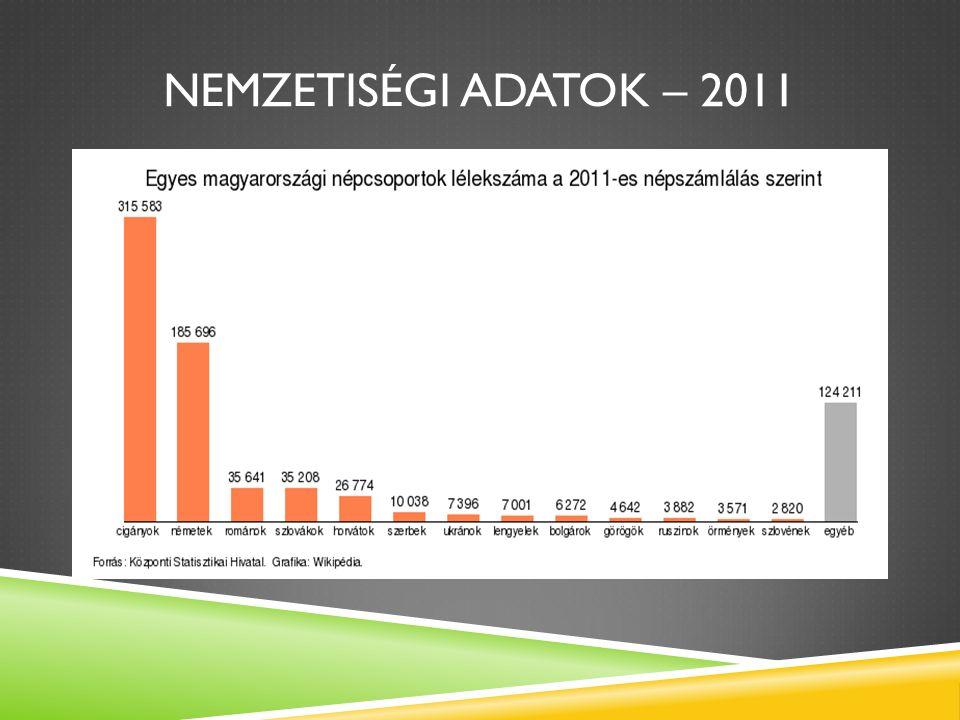 NEMZETISÉGI ADATOK – 2011