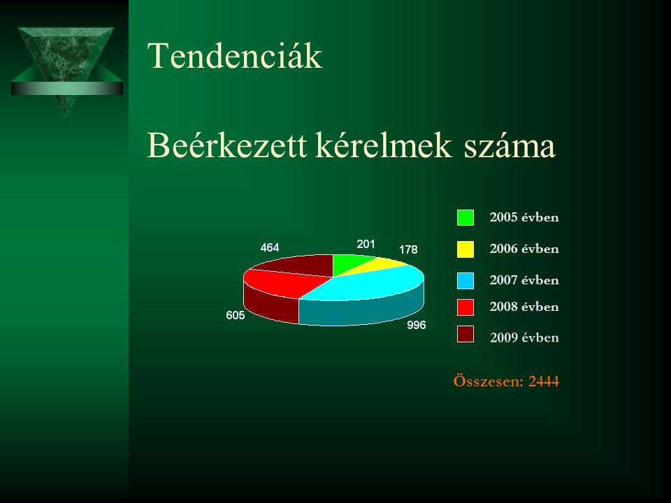 Tendenciák Beérkezett kérelmek száma 2007 évben 2008 évben 2005 évben 2006 évben 2009 évben Összesen: 2444