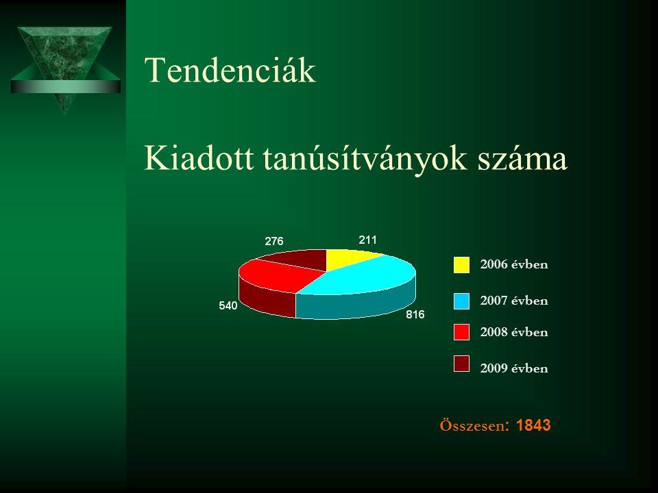 Tendenciák Kiadott tanúsítványok száma 2006 évben 2007 évben 2008 évben 2009 évben Összesen : 1843