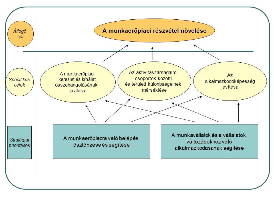 A munkaerőpiaci részvétel növelése A munkavállalók és a vállalatok változásokhoz való alkalmazkodásának segítése A munkaerőpiacra való belépés ösztönzése és segítése A munkaerőpiaci kereslet és kínálat összehangolásának javítása Az aktivitás társadalmi csoportok közötti és területi különbségeinek mérséklése Az alkalmazkodóképesség javítása Specifikus célok Stratégiai prioritások Átfogó cél