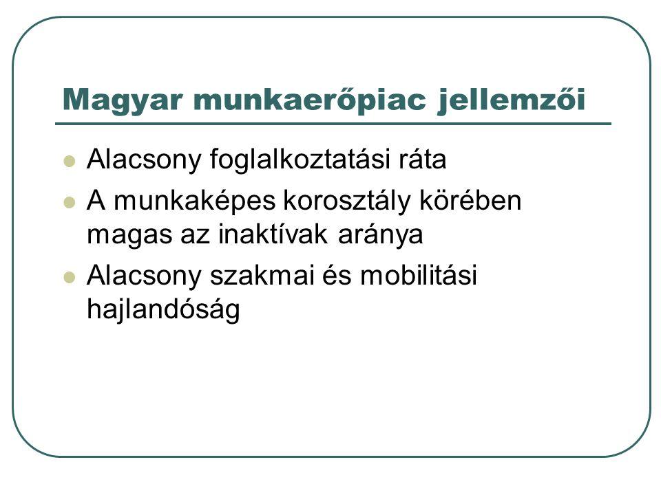Magyar munkaerőpiac jellemzői Alacsony foglalkoztatási ráta A munkaképes korosztály körében magas az inaktívak aránya Alacsony szakmai és mobilitási hajlandóság