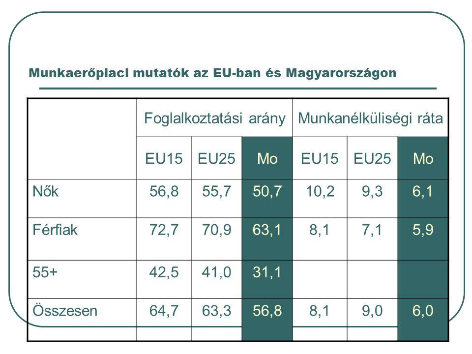 Munkaerőpiaci mutatók az EU-ban és Magyarországon Foglalkoztatási arányMunkanélküliségi ráta EU15EU25MoEU15EU25Mo Nők56,855,750,710,29,36,1 Férfiak72,770,963,18,17,15,9 55+42,541,031,1 Összesen64,763,356,88,19,06,0
