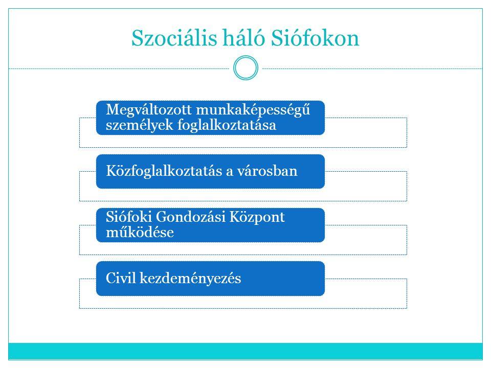 Szociális háló Siófokon Megváltozott munkaképességű személyek foglalkoztatása Közfoglalkoztatás a városban Siófoki Gondozási Központ működése Civil ke