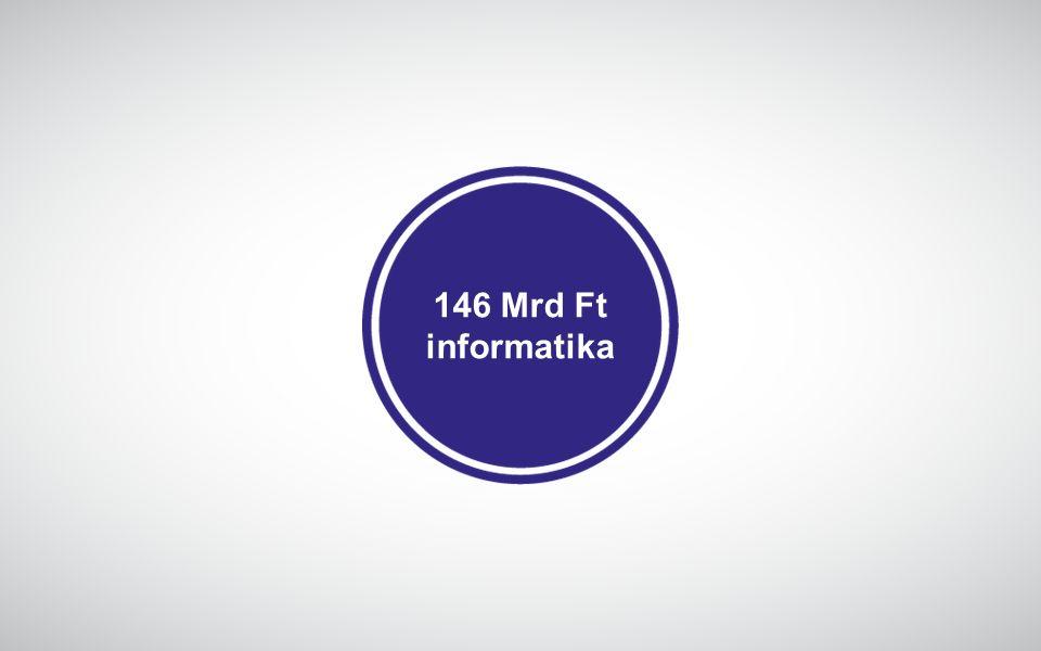 IKT cégek által előállított termékek és szolgáltatások piacosításának célzott támogatása GINOP-3.1.2-16 új IKT termékek és szolgáltatások innovációs fázis utáni piaci bevezetése hazai infokommunikációs export bevétel növelése piacra jutás támogatása, nemzetközi megjelenés IKT KKV-k VNT: 1,15 Mrd Ft VT: 1,72 Mrd Ft átlagosan 8-10 mFt 2016.