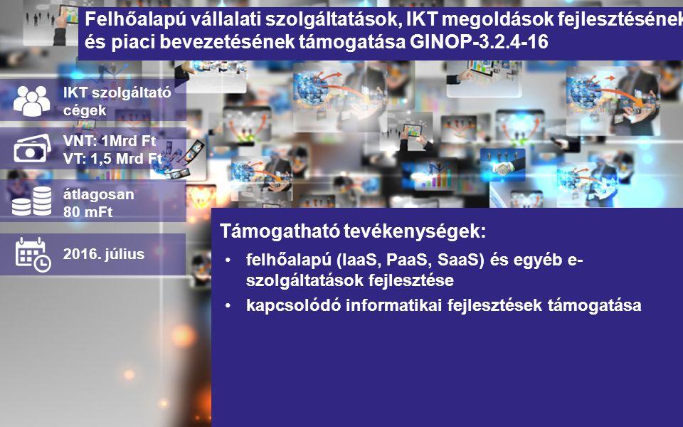 Felhőalapú vállalati szolgáltatások, IKT megoldások fejlesztésének és piaci bevezetésének támogatása GINOP-3.2.4-16 felhőalapú (IaaS, PaaS, SaaS) és e