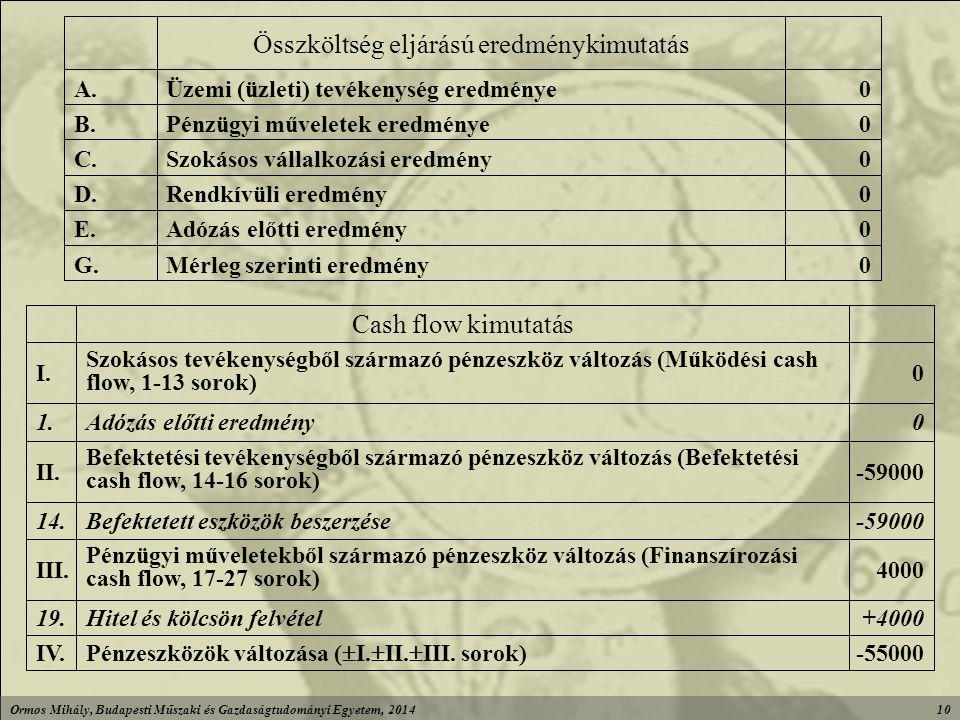 Ormos Mihály, Budapesti Műszaki és Gazdaságtudományi Egyetem, 201410 0Mérleg szerinti eredményG.