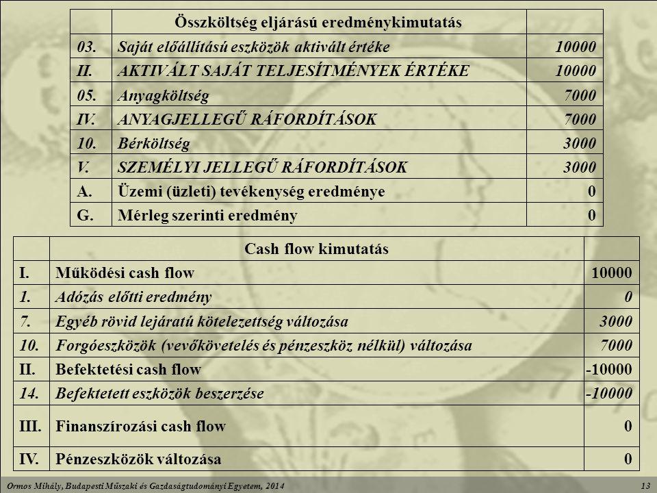 Ormos Mihály, Budapesti Műszaki és Gazdaságtudományi Egyetem, 201413 0Mérleg szerinti eredményG.