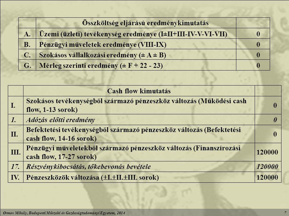 Ormos Mihály, Budapesti Műszaki és Gazdaságtudományi Egyetem, 20147 0Mérleg szerinti eredmény (± F + 22 - 23)G.