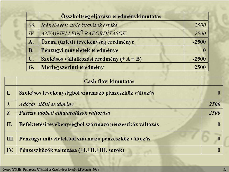 Ormos Mihály, Budapesti Műszaki és Gazdaságtudományi Egyetem, 201411 -2500Mérleg szerinti eredményG.