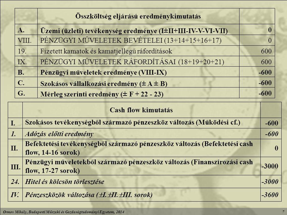 Ormos Mihály, Budapesti Műszaki és Gazdaságtudományi Egyetem, 20147 -3600 Pénzeszközök változása (  I.