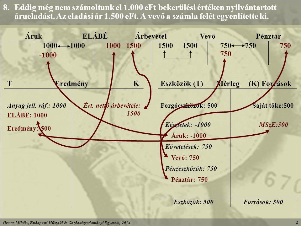 Ormos Mihály, Budapesti Műszaki és Gazdaságtudományi Egyetem, 20148 750 1500 PénztárVevőÁrbevétel 1000 ELÁBÉÁruk 8.