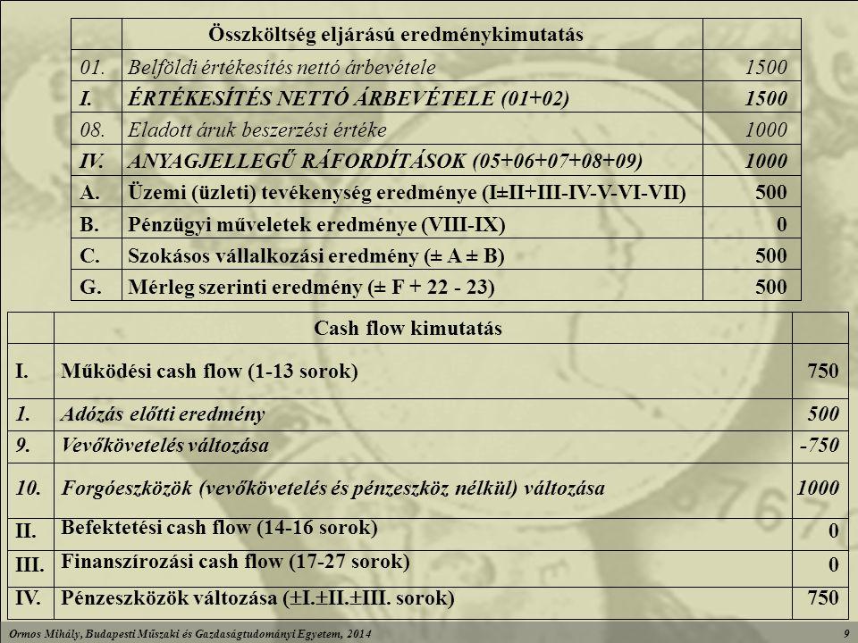 Ormos Mihály, Budapesti Műszaki és Gazdaságtudományi Egyetem, 20149 500Mérleg szerinti eredmény (± F + 22 - 23)G.