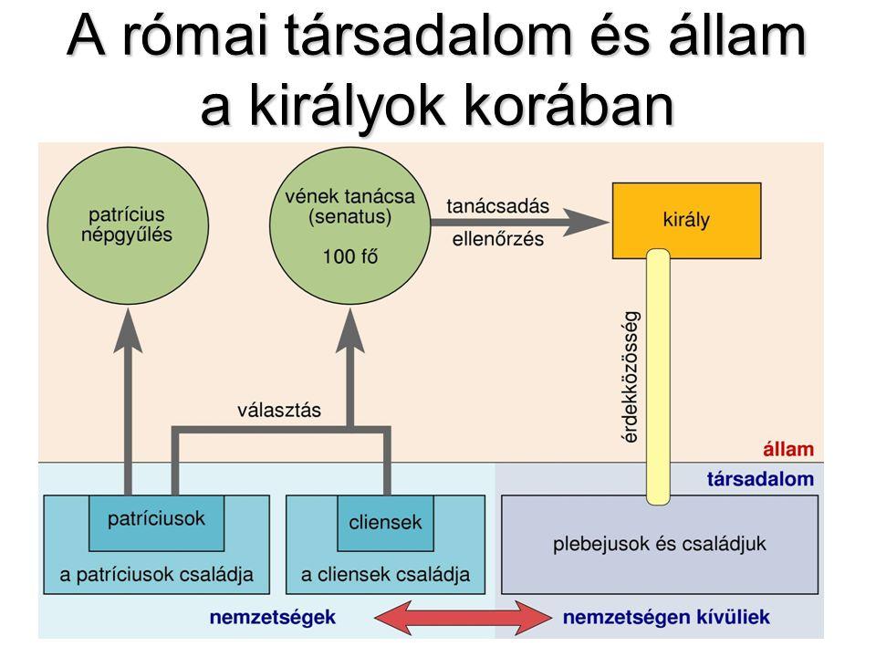 A római társadalom és állam a királyok korában