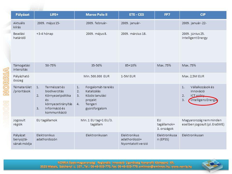PályázatLIFE+Marco Polo IIETE - CESFP7CIP Aktuális kiírás 2009.