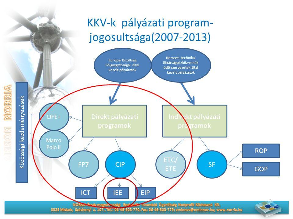 KKV-k pályázati program- jogosultsága(2007-2013) Európai Bizottság Főigazgatóságai által kezelt pályázatok Nemzeti technikai titkárságok/közreműk ödő szervezetek által kezelt pályázatok Direkt pályázati programok Indirekt pályázati programok FP7CIPSF ETC/ ETE ROP GOP ICTIEEEIP LIFE+ Marco Polo II Közösségi kezdeményezések