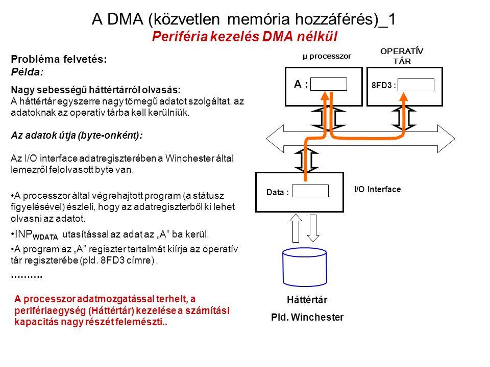 μ processzor OPERATÍV TÁR I/O Interface Háttértár Pld.