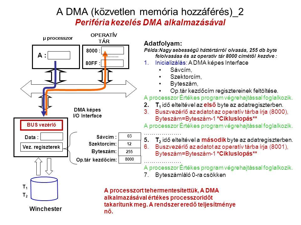 μ processzor OPERATÍV TÁR DMA képes I/O Interface Winchester Adatfolyam: Példa:Nagy sebességű háttértárról olvasás, 255 db byte felolvasása és az operatív tár 8000 címétől kezdve : 1.Inicializálás: A DMA képes Interface Sávcím, Szektorcím, Byteszám, Op.tár kezdőcím regisztereinek feltöltése.
