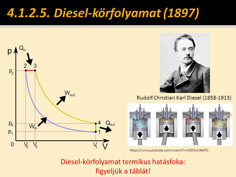 Rudolf Christian Karl Diesel (1858-1913) Diesel-körfolyamat termikus hatásfoka: figyeljük a táblát! https://www.youtube.com/watch?v=DZt5xU44IfQ