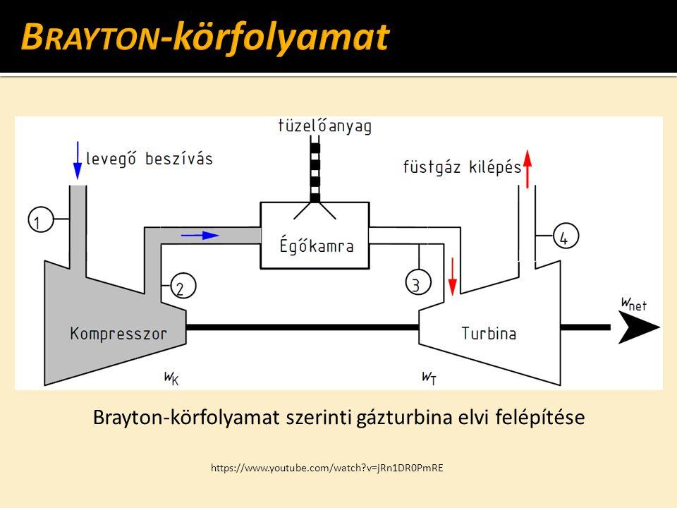 Brayton-körfolyamat szerinti gázturbina elvi felépítése https://www.youtube.com/watch v=jRn1DR0PmRE