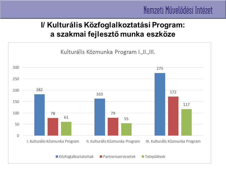 I/ Kulturális Közfoglalkoztatási Program: a szakmai fejlesztő munka eszköze