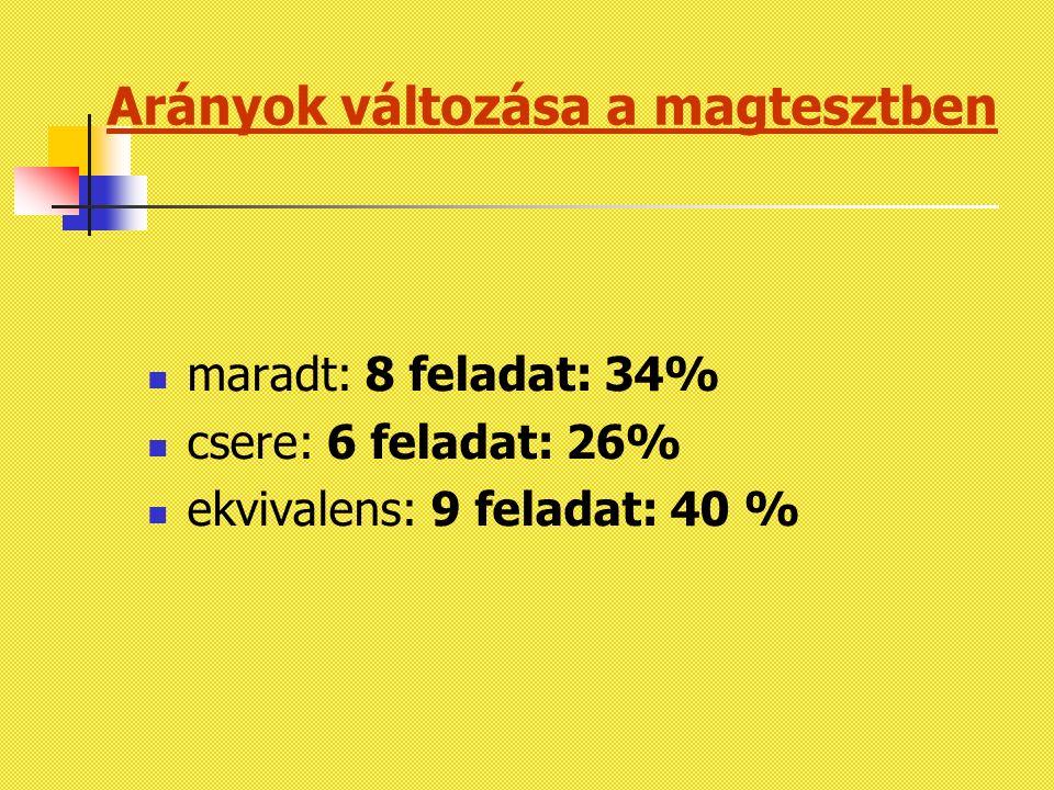 Arányok változása a magtesztben maradt: 8 feladat: 34% csere: 6 feladat: 26% ekvivalens: 9 feladat: 40 %