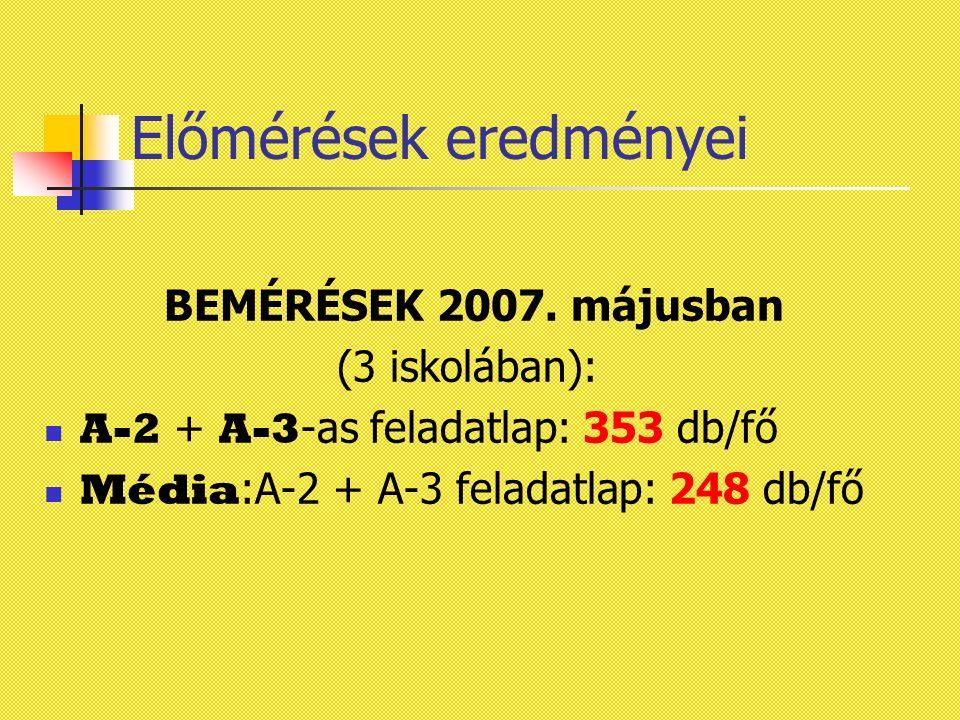 Előmérések eredményei BEMÉRÉSEK 2007. májusban (3 iskolában): A-2 + A-3 -as feladatlap: 353 db/fő Média :A-2 + A-3 feladatlap: 248 db/fő