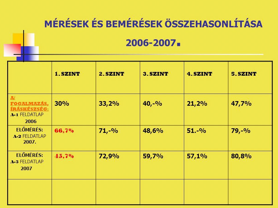 MÉRÉSEK ÉS BEMÉRÉSEK ÖSSZEHASONLÍTÁSA 2006-2007. 1.