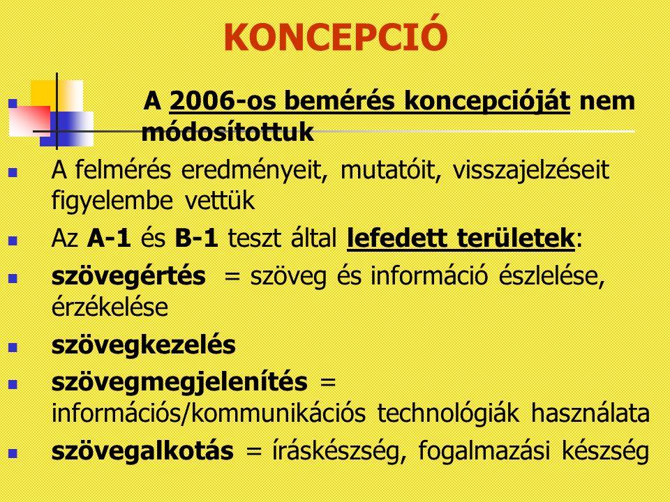 KONCEPCIÓ A 2006-os bemérés koncepcióját nem módosítottuk A felmérés eredményeit, mutatóit, visszajelzéseit figyelembe vettük Az A-1 és B-1 teszt által lefedett területek: szövegértés = szöveg és információ észlelése, érzékelése szövegkezelés szövegmegjelenítés = információs/kommunikációs technológiák használata szövegalkotás = íráskészség, fogalmazási készség