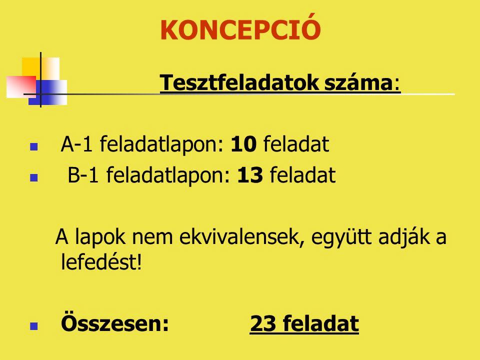 KONCEPCIÓ Tesztfeladatok száma: A-1 feladatlapon: 10 feladat B-1 feladatlapon: 13 feladat A lapok nem ekvivalensek, együtt adják a lefedést! Összesen: