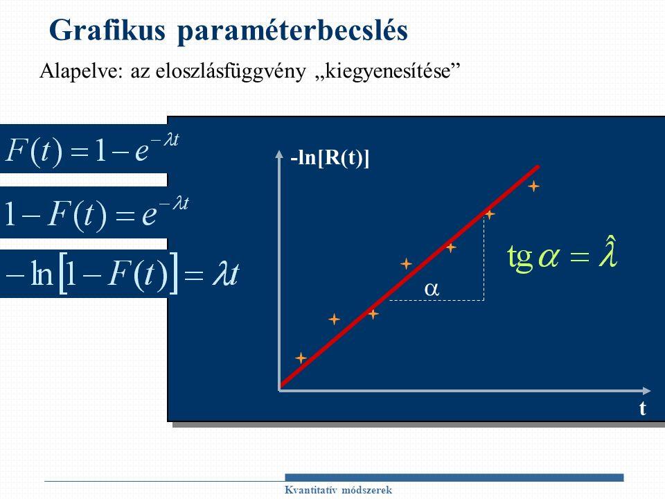 """Grafikus paraméterbecslés Kvantitatív módszerek -ln[R(t)] t  Alapelve: az eloszlásfüggvény """"kiegyenesítése"""