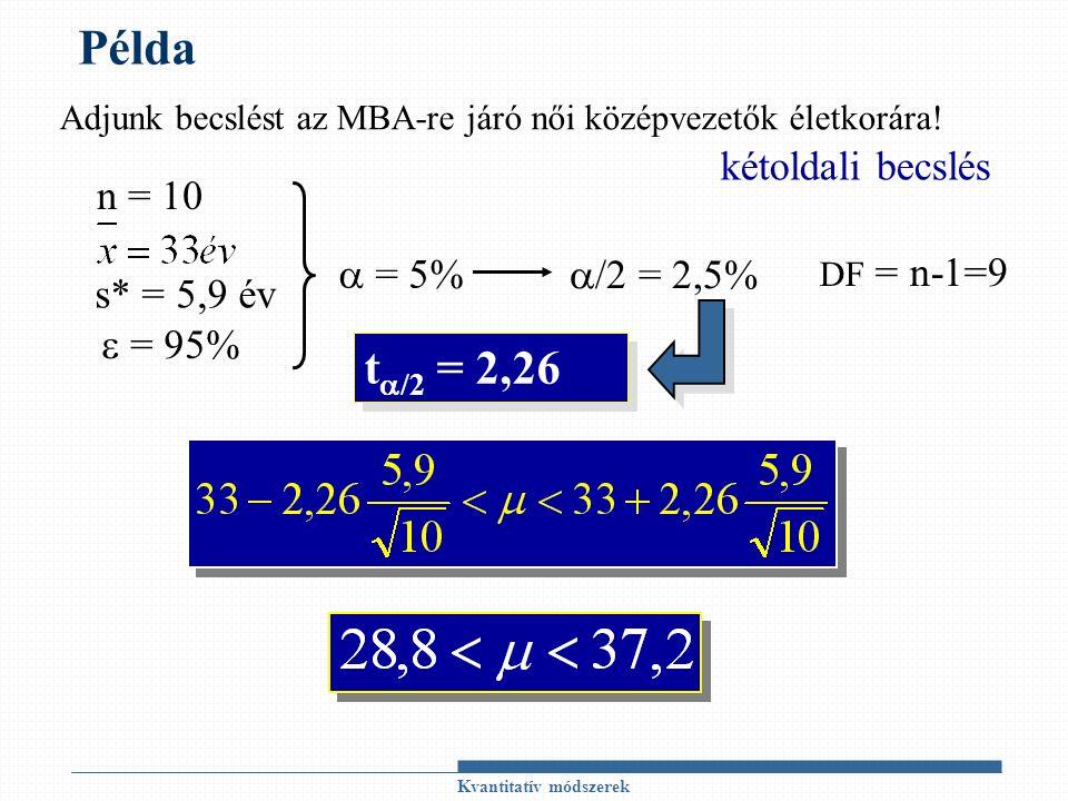 Kvantitatív módszerek Példa n = 10 s* = 5,9 év  = 95%  = 5% kétoldali becslés  /2 = 2,5% t  /2 = 2,26 DF = n-1=9 Adjunk becslést az MBA-re járó női középvezetők életkorára!