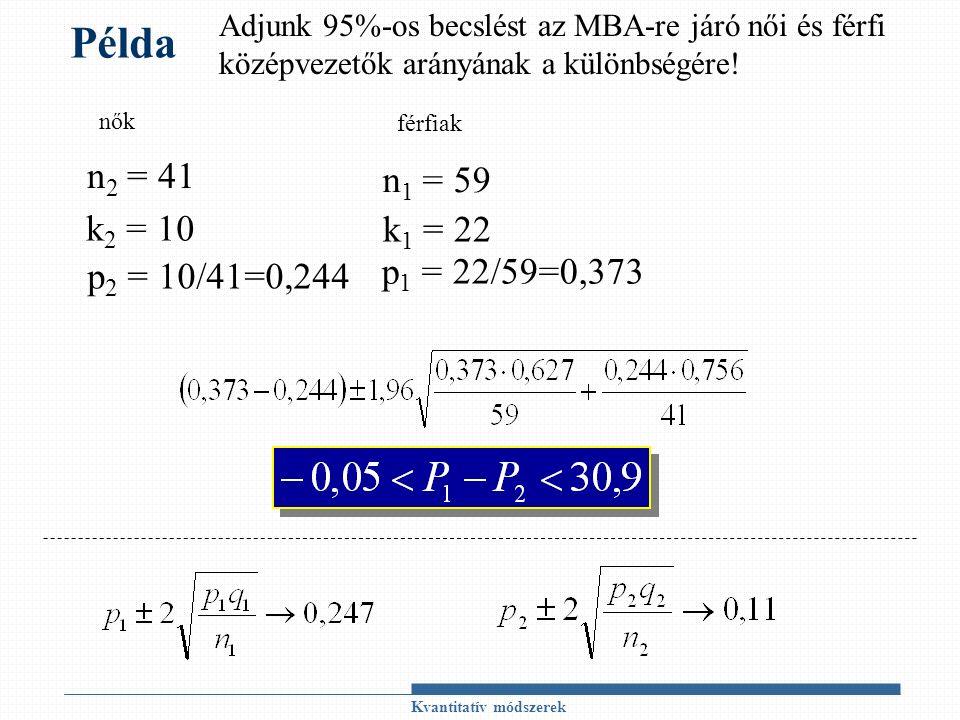 Kvantitatív módszerek Példa n 2 = 41 nők férfiak n 1 = 59 k 1 = 22 p 1 = 22/59=0,373 k 2 = 10 p 2 = 10/41=0,244 Adjunk 95%-os becslést az MBA-re járó női és férfi középvezetők arányának a különbségére!