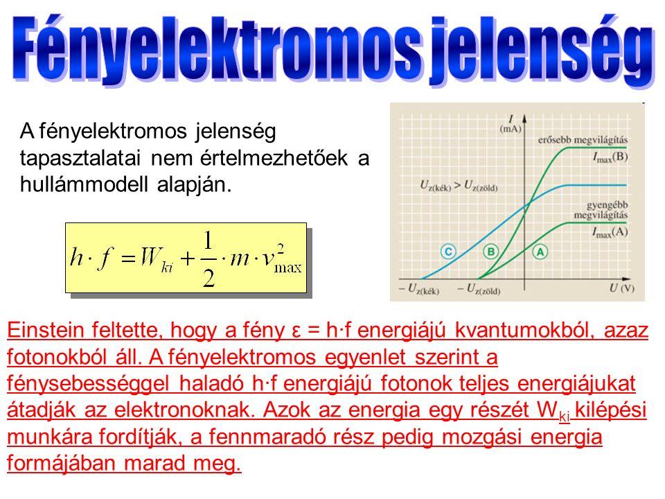 A fényelektromos jelenség tapasztalatai nem értelmezhetőek a hullámmodell alapján.