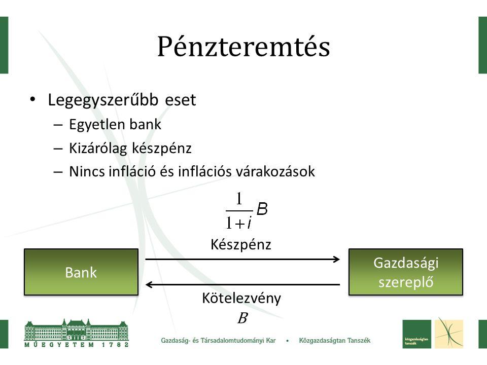 Pénzteremtés Legegyszerűbb eset – Egyetlen bank – Kizárólag készpénz – Nincs infláció és inflációs várakozások Bank Gazdasági szereplő Kötelezvény B Készpénz