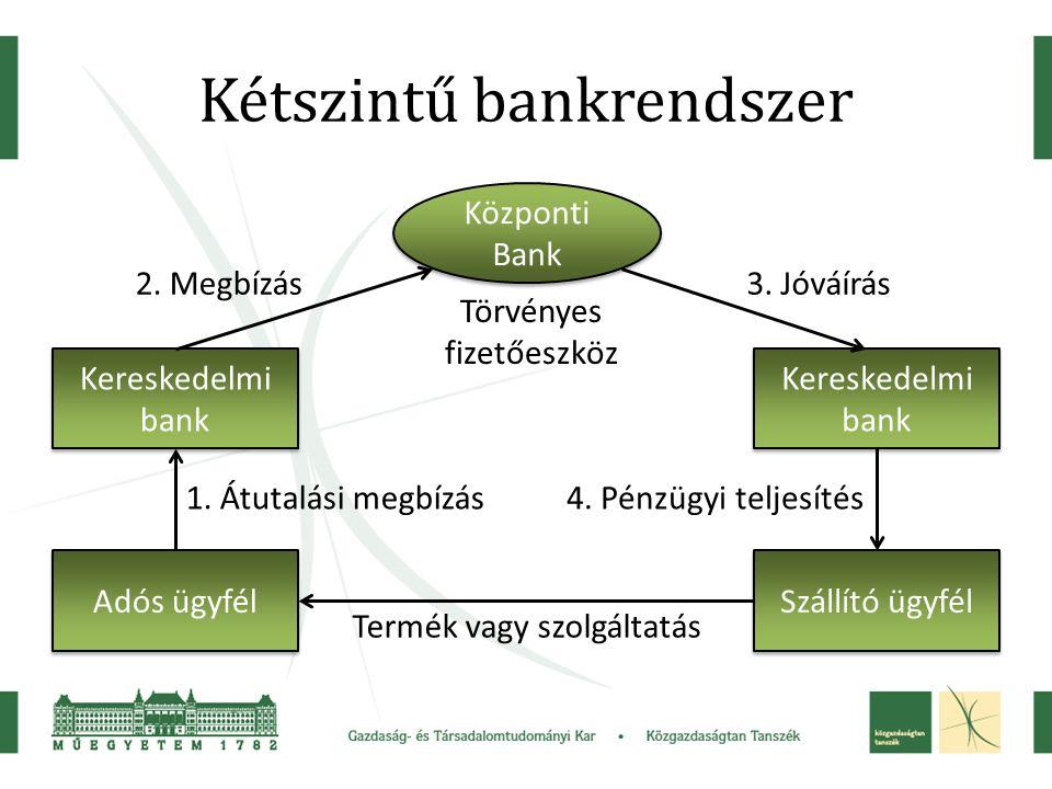 Kétszintű bankrendszer Adós ügyfél Kereskedelmi bank Szállító ügyfél Központi Bank 1.