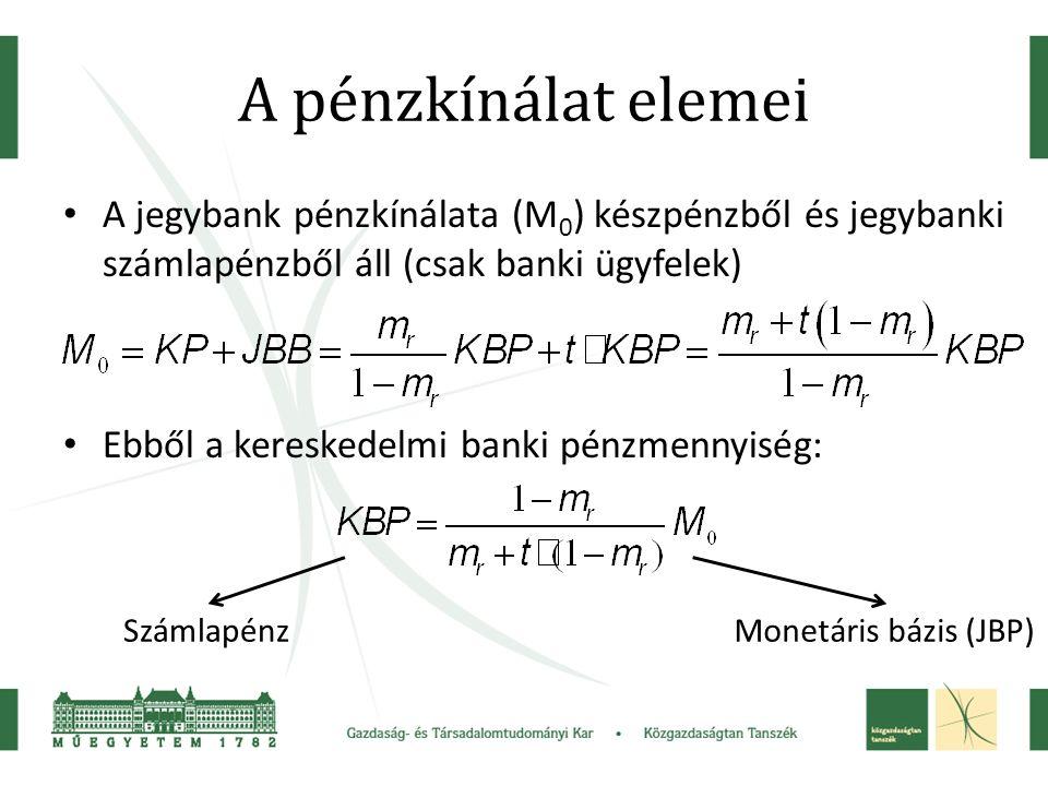 A pénzkínálat elemei A jegybank pénzkínálata (M 0 ) készpénzből és jegybanki számlapénzből áll (csak banki ügyfelek) Ebből a kereskedelmi banki pénzmennyiség: SzámlapénzMonetáris bázis (JBP)