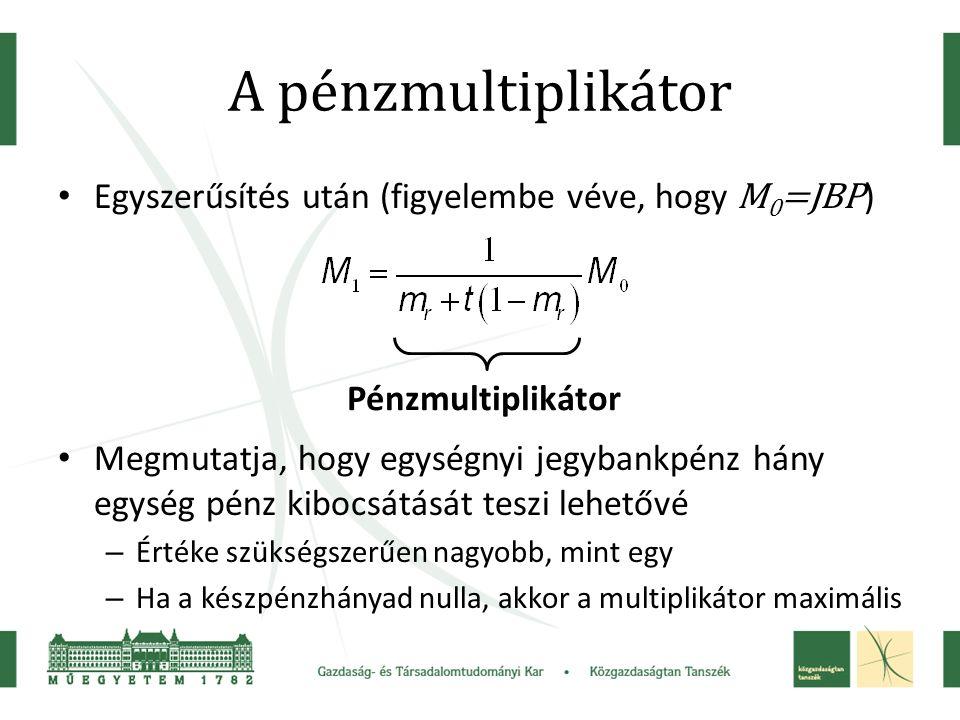 A pénzmultiplikátor Egyszerűsítés után (figyelembe véve, hogy M 0 =JBP ) Megmutatja, hogy egységnyi jegybankpénz hány egység pénz kibocsátását teszi lehetővé – Értéke szükségszerűen nagyobb, mint egy – Ha a készpénzhányad nulla, akkor a multiplikátor maximális Pénzmultiplikátor