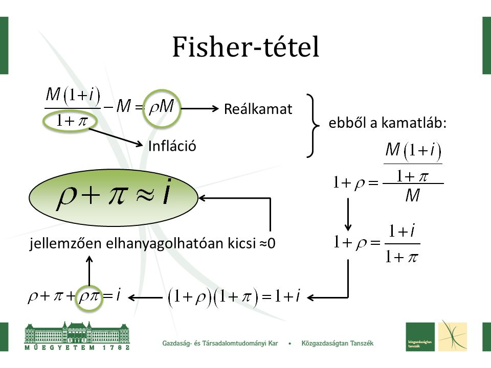Fisher-tétel Reálkamat Infláció ebből a kamatláb: jellemzően elhanyagolhatóan kicsi ≈0
