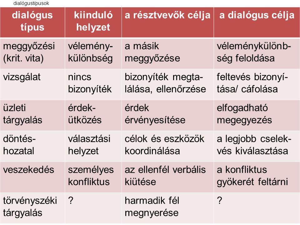 dialógustípusok dialógus típus kiinduló helyzet a résztvevők céljaa dialógus célja meggyőzési (krit.