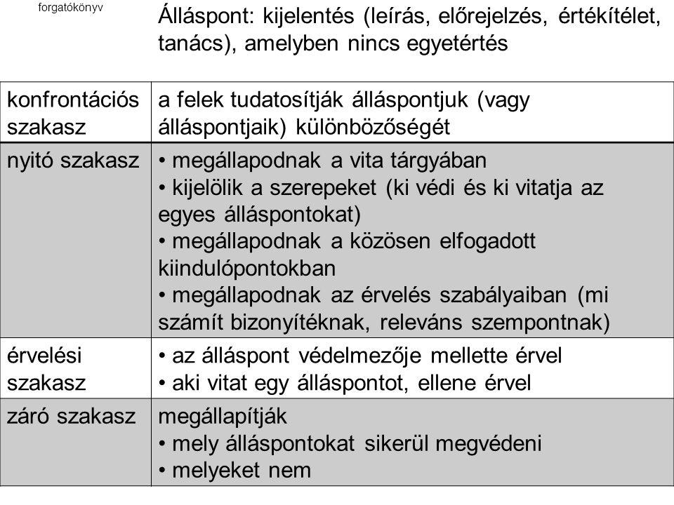 forgatókönyv Álláspont: kijelentés (leírás, előrejelzés, értékítélet, tanács), amelyben nincs egyetértés konfrontációs szakasz a felek tudatosítják álláspontjuk (vagy álláspontjaik) különbözőségét nyitó szakasz megállapodnak a vita tárgyában kijelölik a szerepeket (ki védi és ki vitatja az egyes álláspontokat) megállapodnak a közösen elfogadott kiindulópontokban megállapodnak az érvelés szabályaiban (mi számít bizonyítéknak, releváns szempontnak) érvelési szakasz az álláspont védelmezője mellette érvel aki vitat egy álláspontot, ellene érvel záró szakaszmegállapítják mely álláspontokat sikerül megvédeni melyeket nem