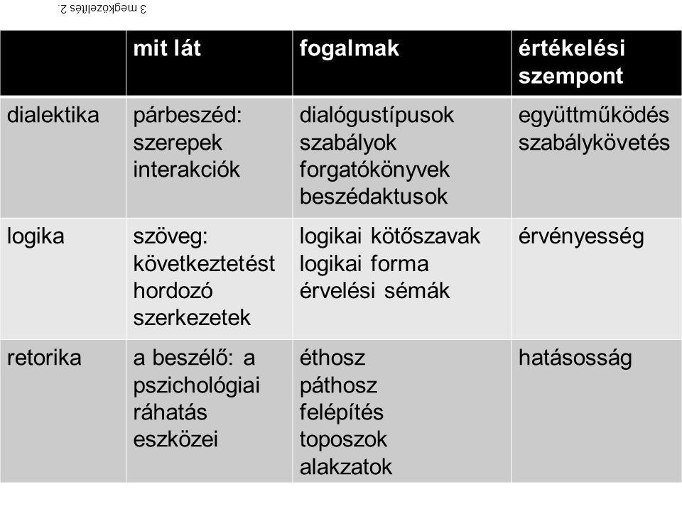 mit látfogalmakértékelési szempont dialektikapárbeszéd: szerepek interakciók dialógustípusok szabályok forgatókönyvek beszédaktusok együttműködés szabálykövetés logikaszöveg: következtetést hordozó szerkezetek logikai kötőszavak logikai forma érvelési sémák érvényesség retorikaa beszélő: a pszichológiai ráhatás eszközei éthosz páthosz felépítés toposzok alakzatok hatásosság 3 megközelítés 2.