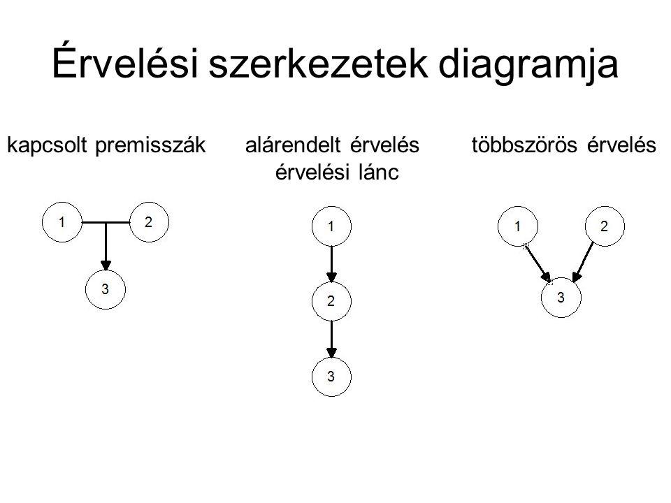 Érvelési szerkezetek diagramja kapcsolt premisszák alárendelt érvelés többszörös érvelés érvelési lánc