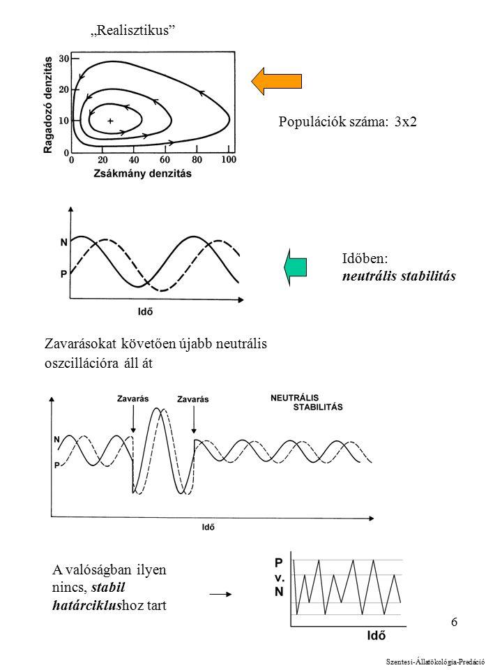 """6 Zavarásokat követően újabb neutrális oszcillációra áll át Időben: neutrális stabilitás Populációk száma: 3x2 Szentesi-Állatökológia-Predáció """"Realisztikus A valóságban ilyen nincs, stabil határciklushoz tart"""
