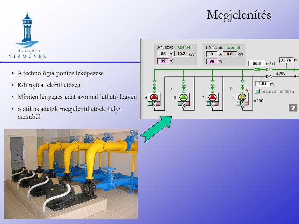 Vezérlési/szabályzási lépcsők Nyomáskapcsolók túláramvédelem Védelem, kézi ON/OFF vezérlés RTU Gépegység Helyi szabályozás Megfelelő gépegység kiválas