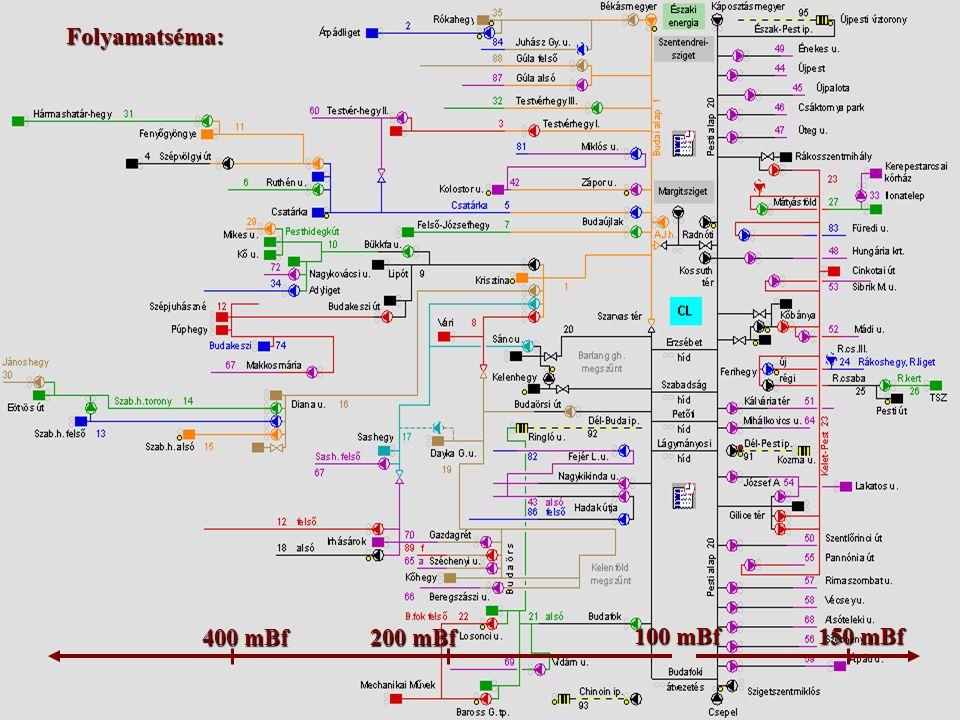 Megjelenítés A technológia pontos leképezése Könnyű áttekinthetőség Minden lényeges adat azonnal látható legyen Statikus adatok megjeleníthetőek helyi menüből