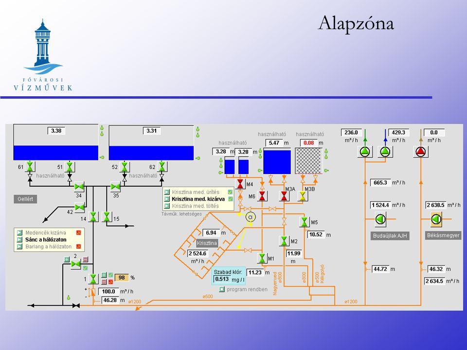 Egy zóna technológiai képe
