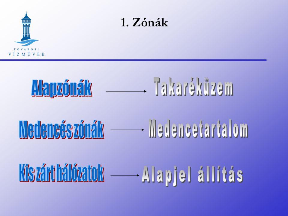 Üzemoptimalizáció Üzemirányító rendszer (egyidejű adatok, archív adatok, áttekintés, központi irányítás) Hálózatmodellezés Üzemi tapasztalat, sérülése