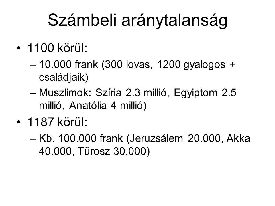 Számbeli aránytalanság 1100 körül: –10.000 frank (300 lovas, 1200 gyalogos + családjaik) –Muszlimok: Szíria 2.3 millió, Egyiptom 2.5 millió, Anatólia 4 millió) 1187 körül: –Kb.