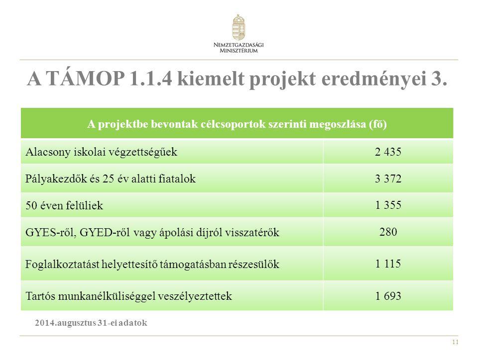 11 A TÁMOP 1.1.4 kiemelt projekt eredményei 3.